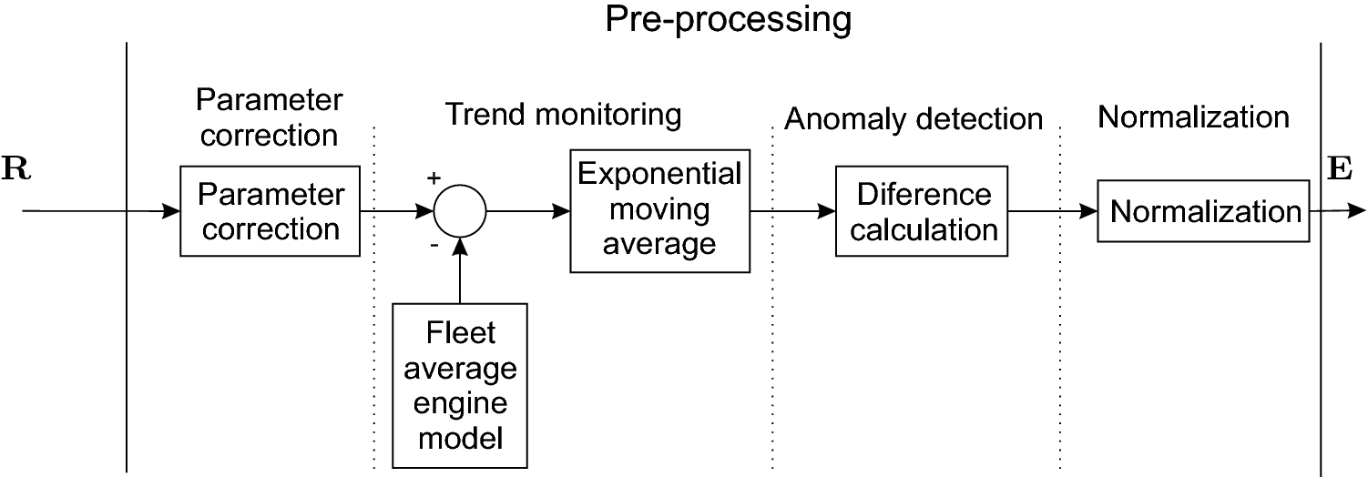 An enhanced aircraft engine gas path diagnostic method based on