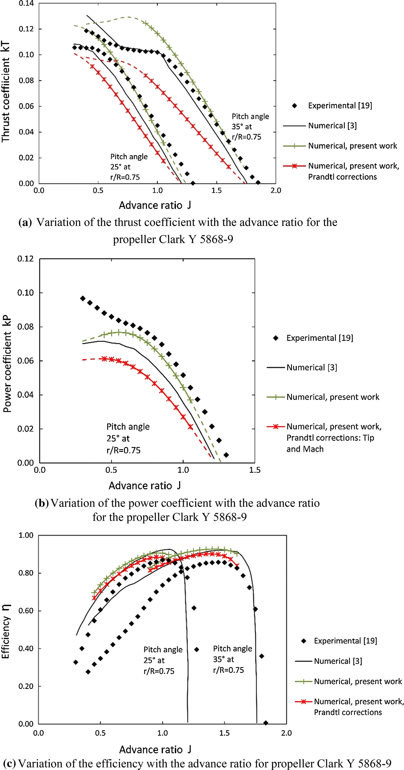 Effects of the airfoil section, the chord and pitch
