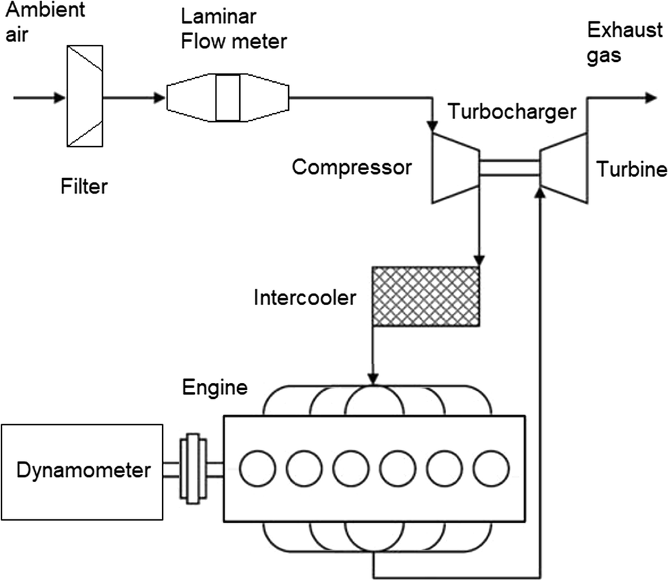Adaptive control of intake air conditioning systems for