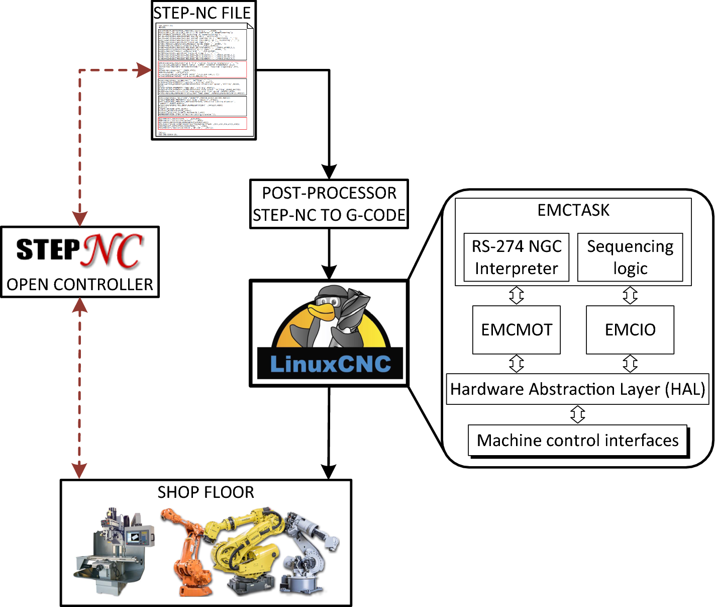 STEP-NC-based machining architecture applied to industrial