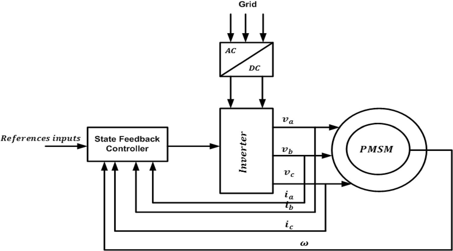 Bifurcation Surfaces And Multi Stability Analysis Of State Feedback Freedom 458 Inverter Wiring Diagram Fig 3 Schematic