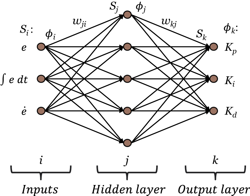 Neural Network Based Pid Compensation For Nonlinear Systems Ball On
