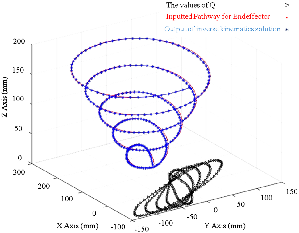 A novel inverse kinematics scheme for the design and fabrication of
