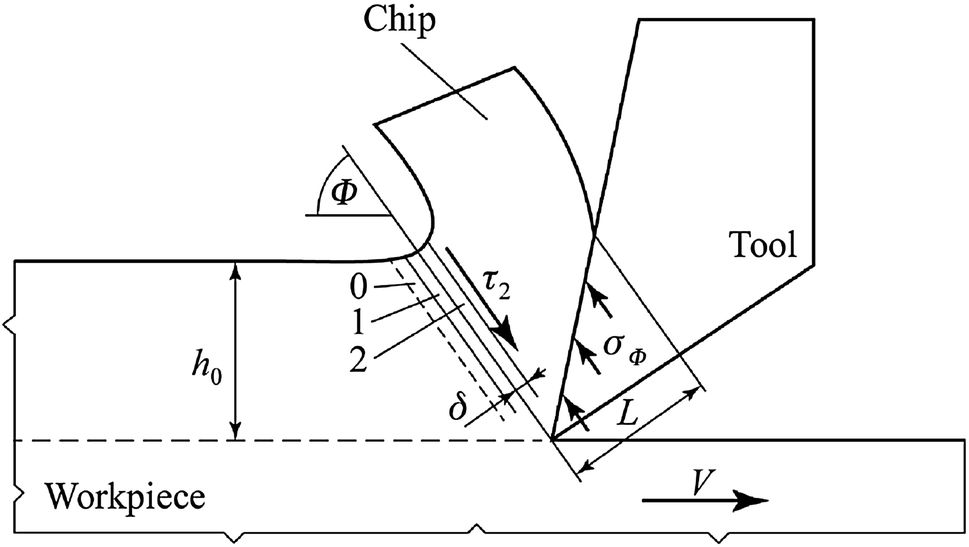 Stability Of Turning Processes For Periodic Chip Formation