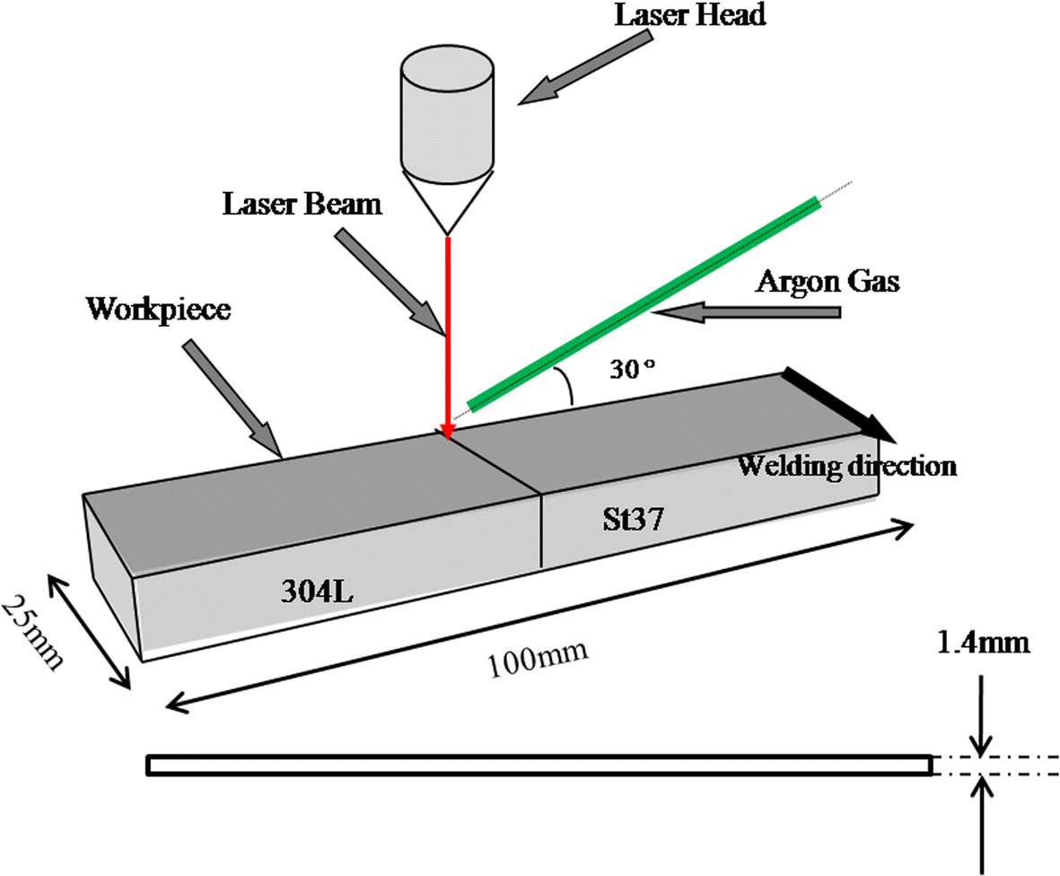 Effect Of Pulse Width In Pulsed Ndyag Dissimilar Laser Welding Diagram Fig 1 Schematic Setup