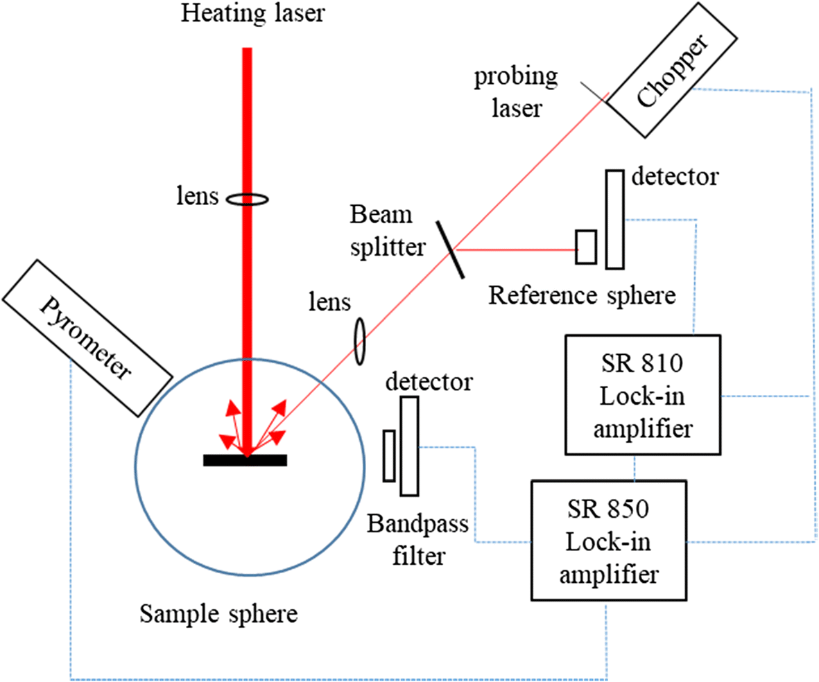 Overview Of Laser Absorptivity Measurement Techniques For Material Multiple Feedback Bandpass Filter Open Image In New Window