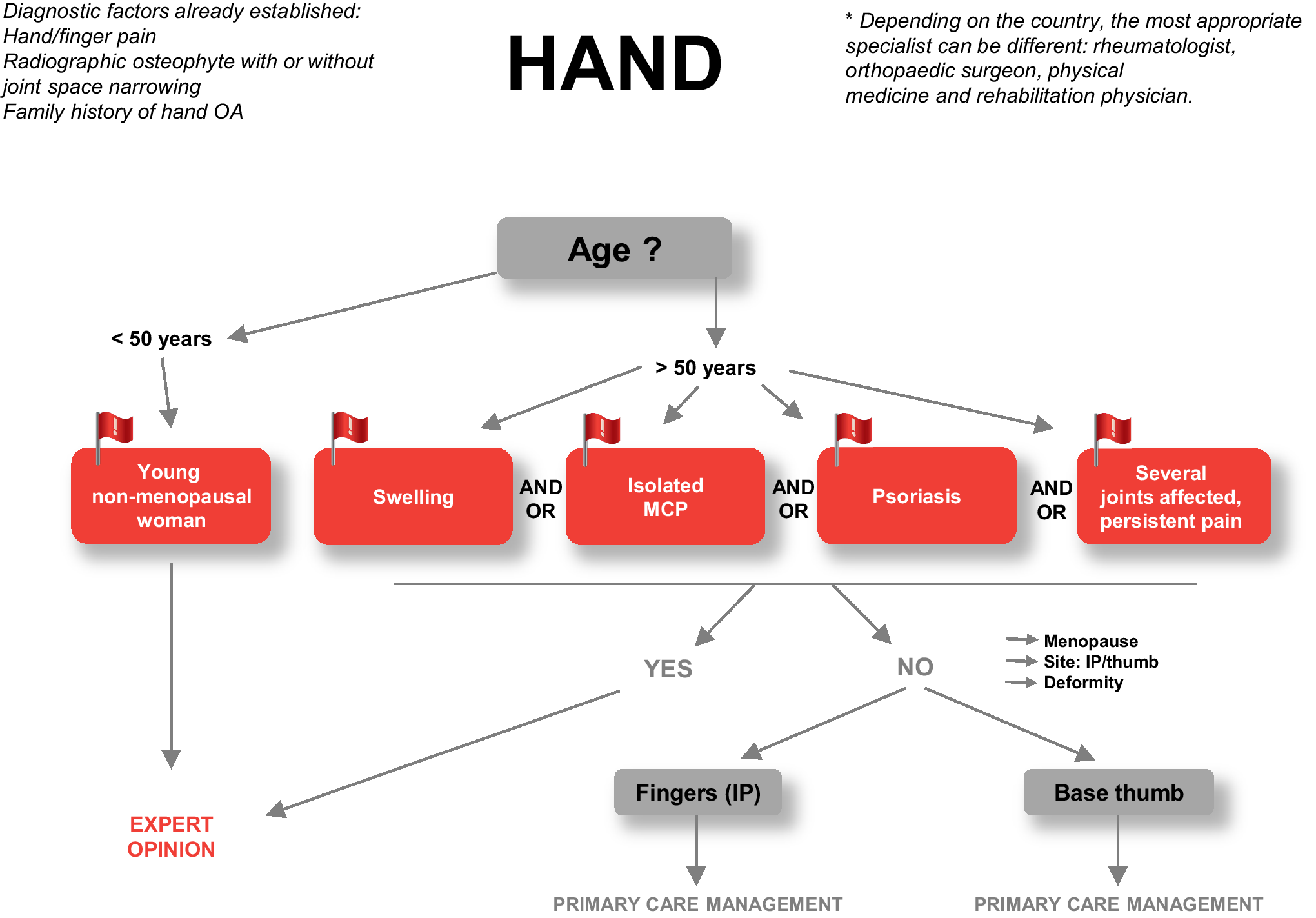 A new decision tree for diagnosis of osteoarthritis in primary care