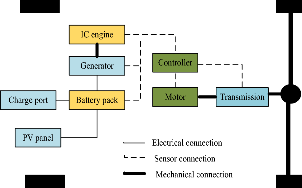 A comprehensive review on hybrid electric vehicles