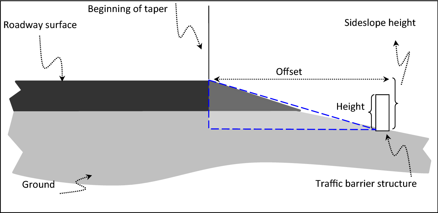 Modeling traffic barriers crash severity by considering the effect