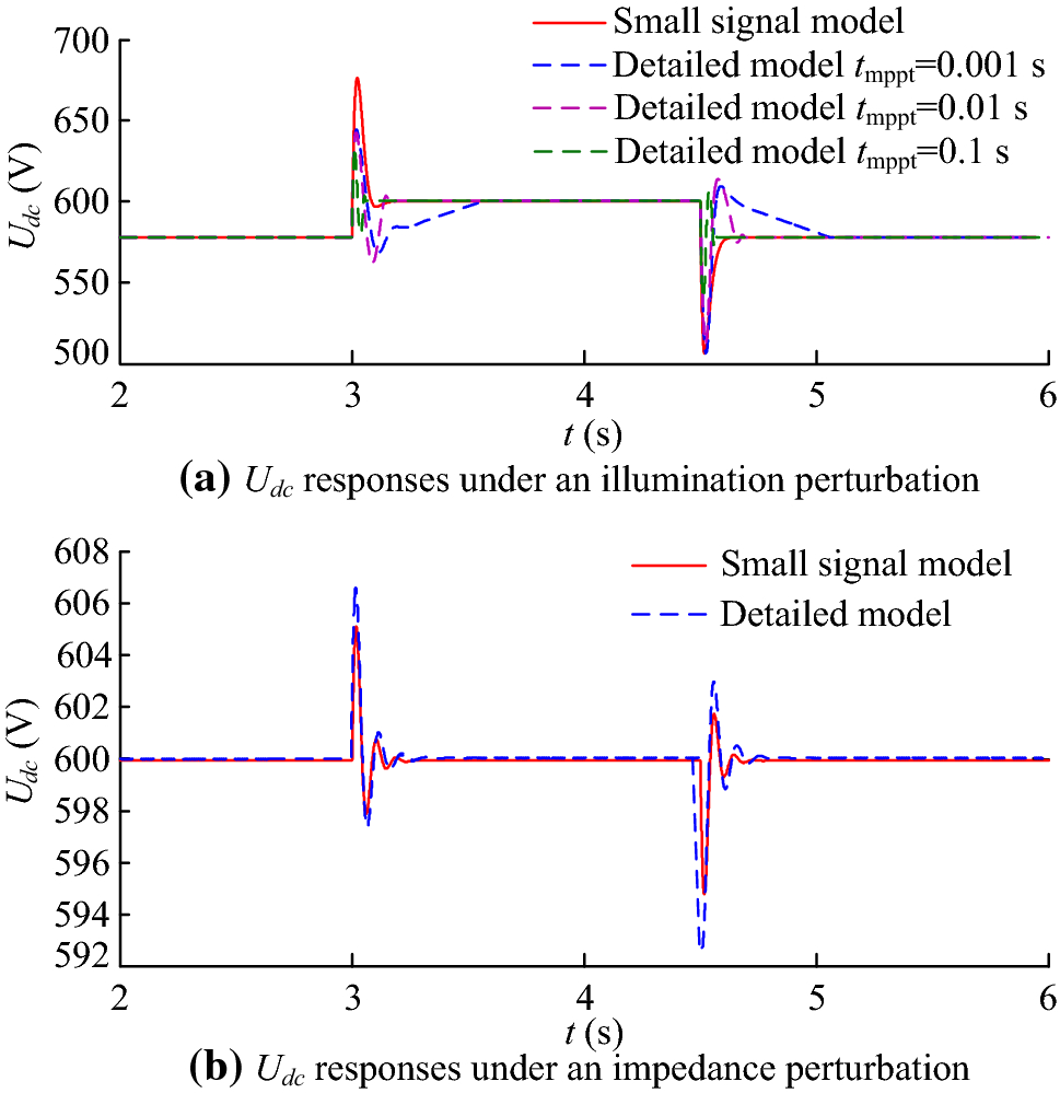 Small-signal stability analysis of photovoltaic generation