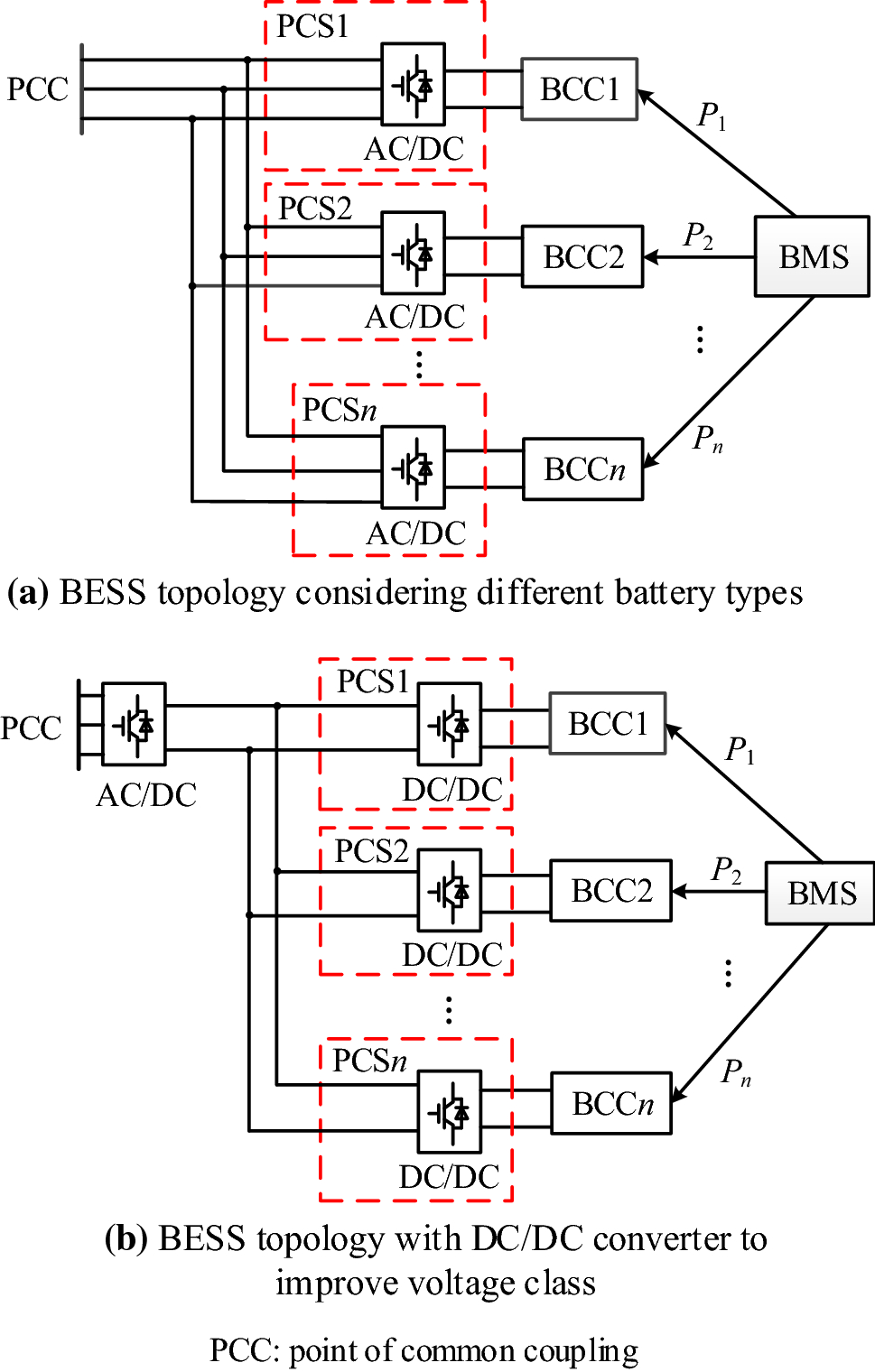 Mode For Reducing Wind Curtailment Based On Battery Transportation Car Wiring Diagram Moreover Dc To Ac Converter Circuit Open Image In New Window