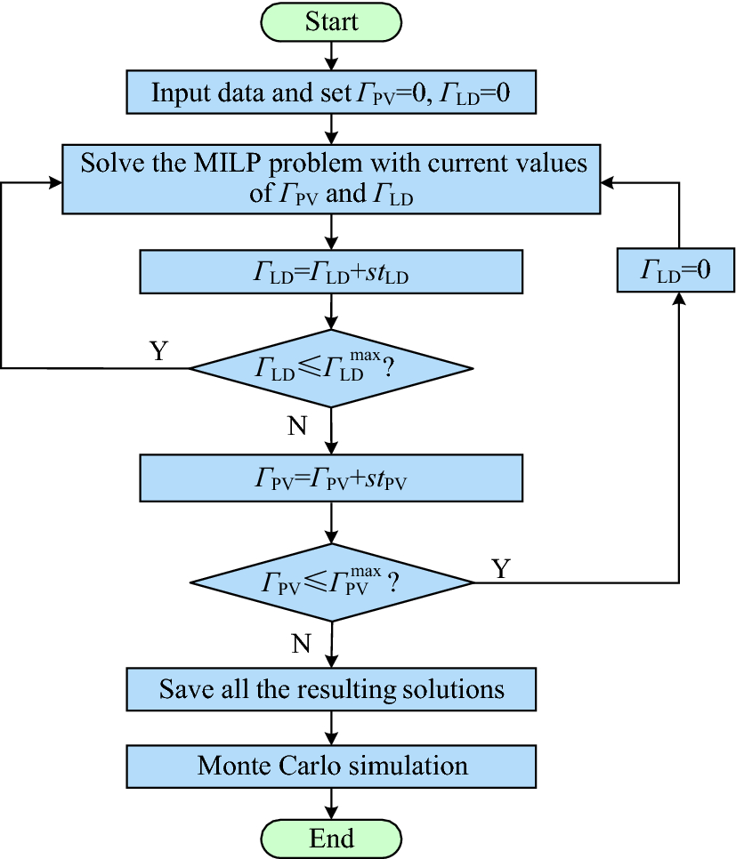 Optimal sizing of PV and battery-based energy storage in an off-grid ...