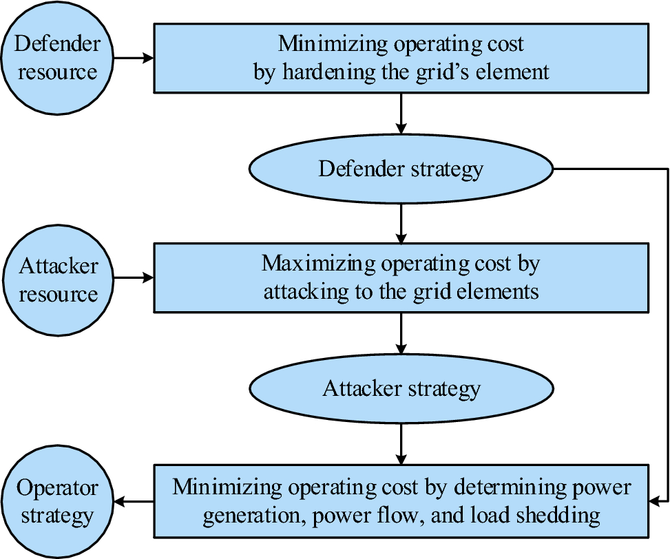 A tri-level programming model for attack-resilient control
