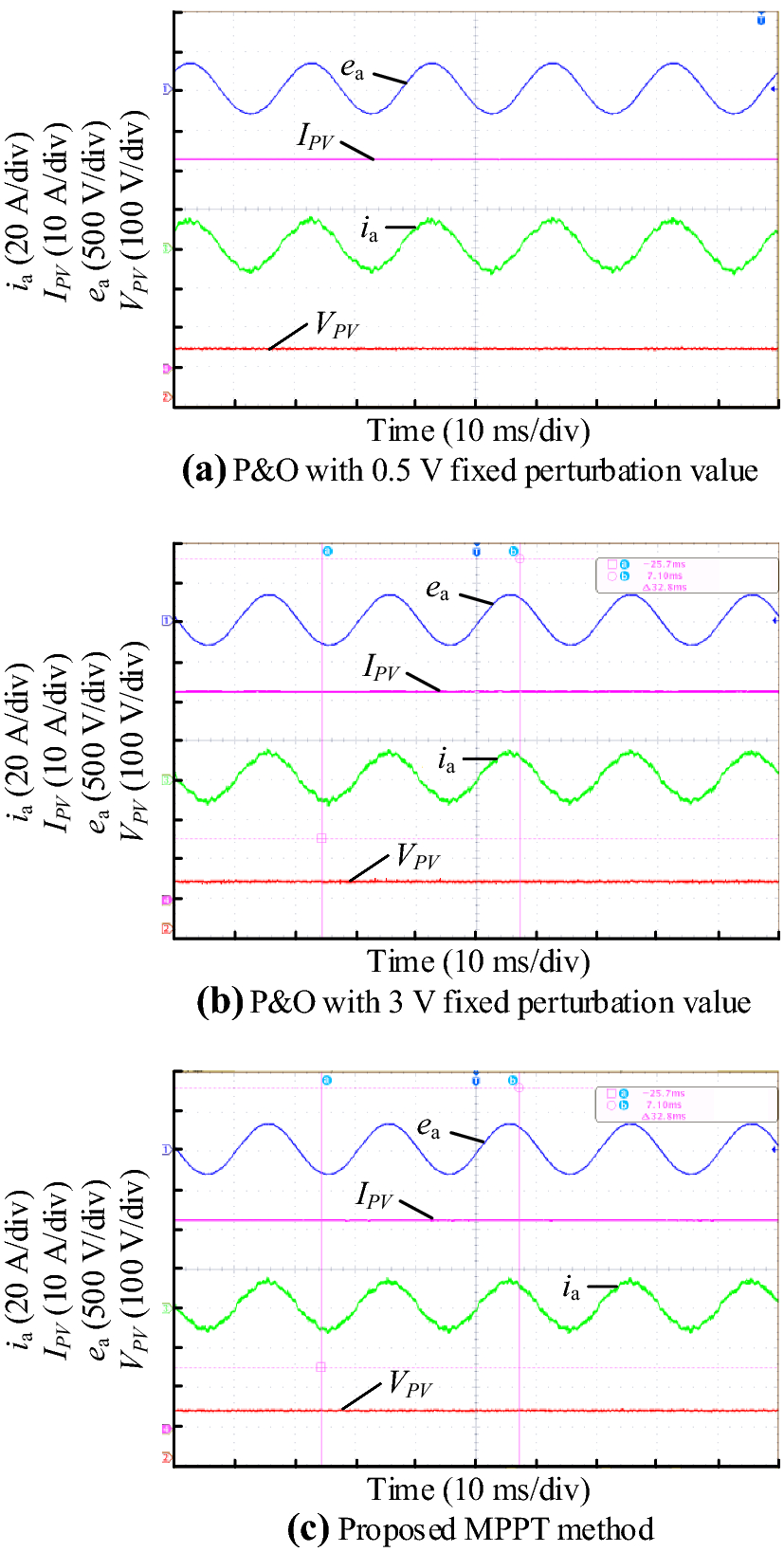 Adaptive Perturb And Observe Maximum Power Point Tracking With Programmable Controller For Photovoltaic Open Image In New Window Fig 8 Steady State Experimental Results Using Different Mppt Methods