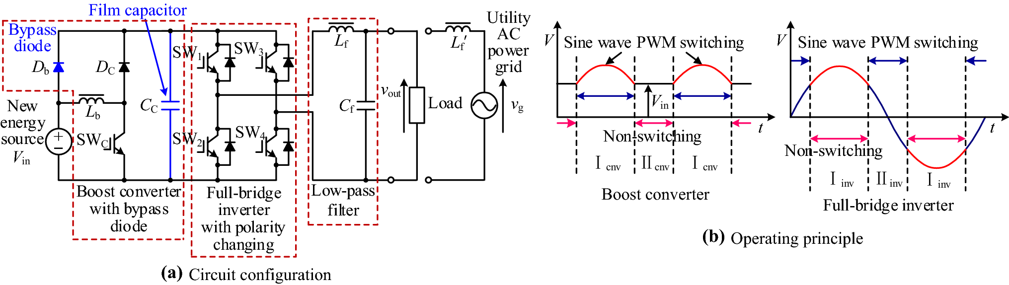 Partial Sine Wave Tracking Dual Mode Control Topology For A Single Connected Inverter The Full Bridge Circuit I Planned To Open Image In New Window
