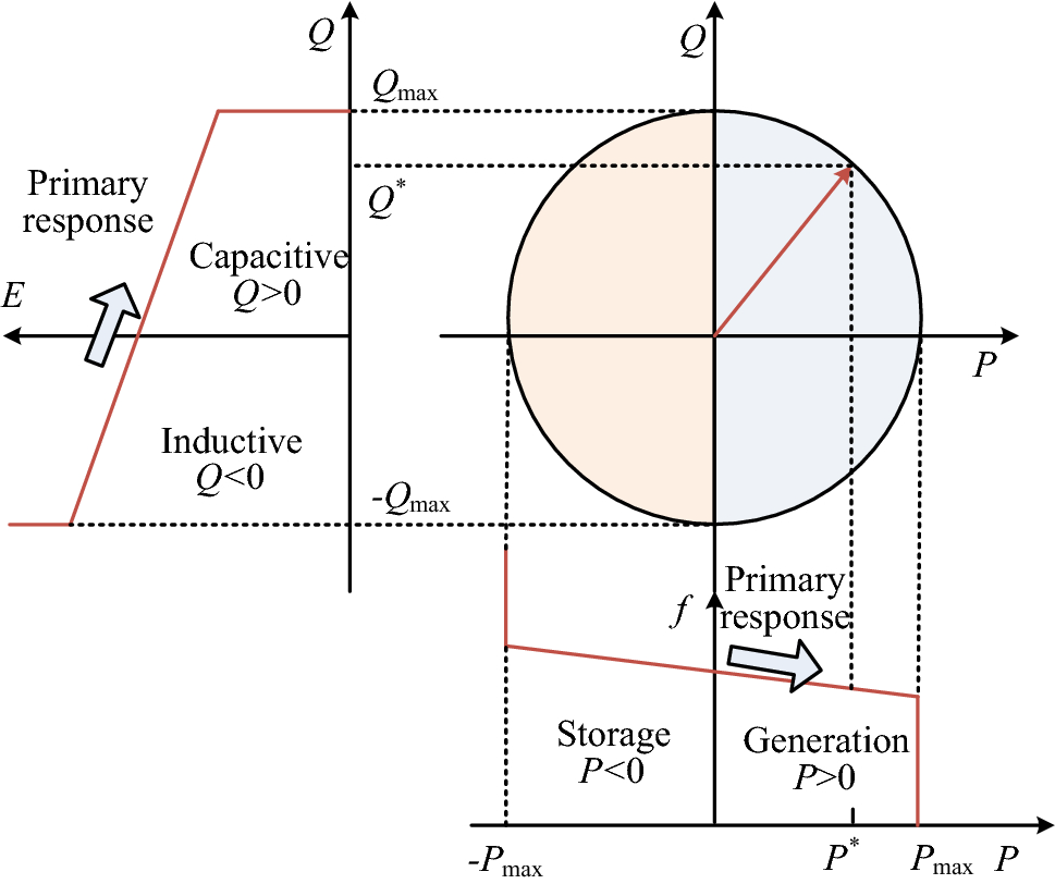 Primary and secondary control in DC microgrids: a review