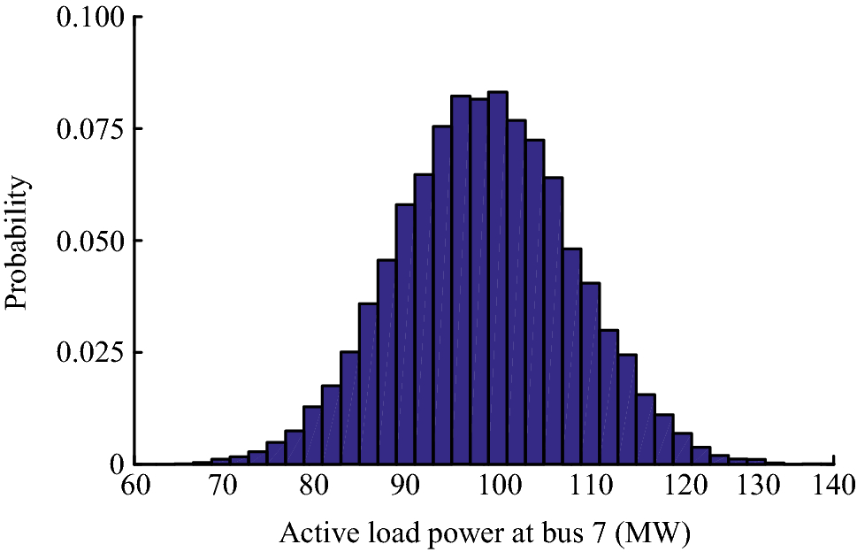 Probabilistic load flow method considering large-scale wind