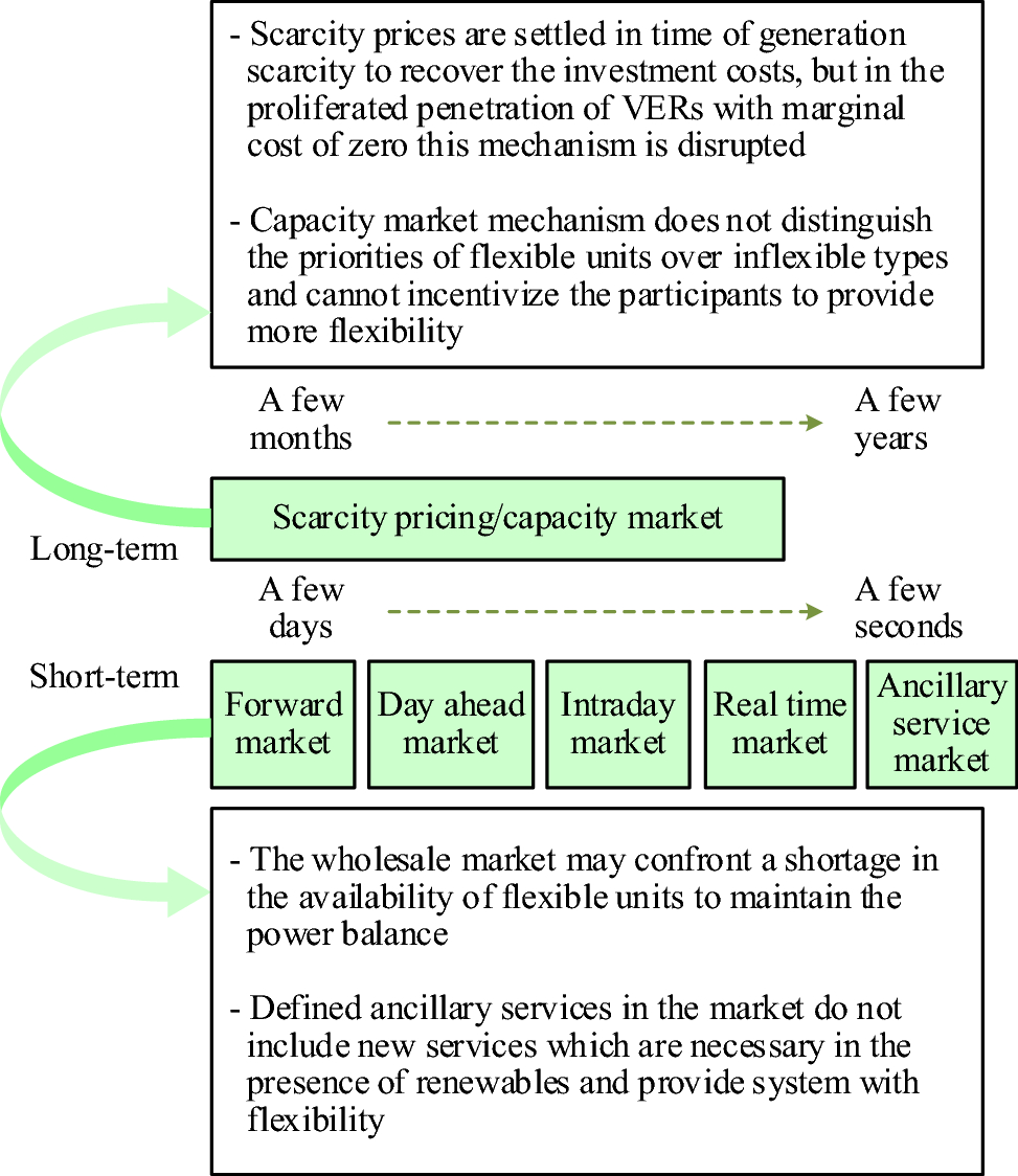 Power system flexibility: an overview of emergence to