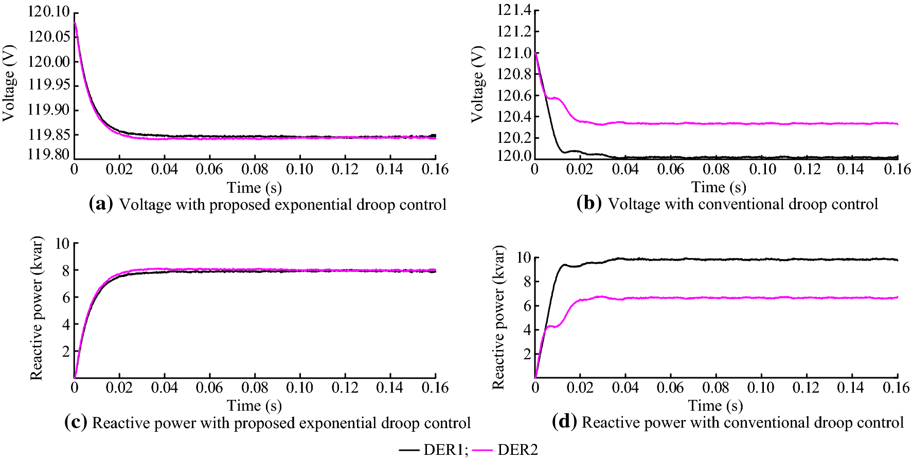 Exponential-function-based droop control for islanded