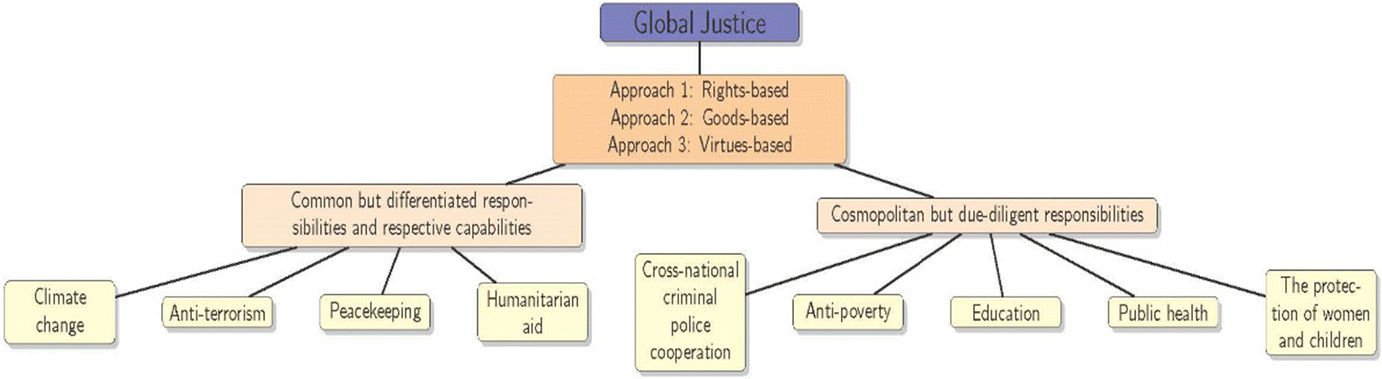 Conceptualizing and Measuring Global Justice: Theories