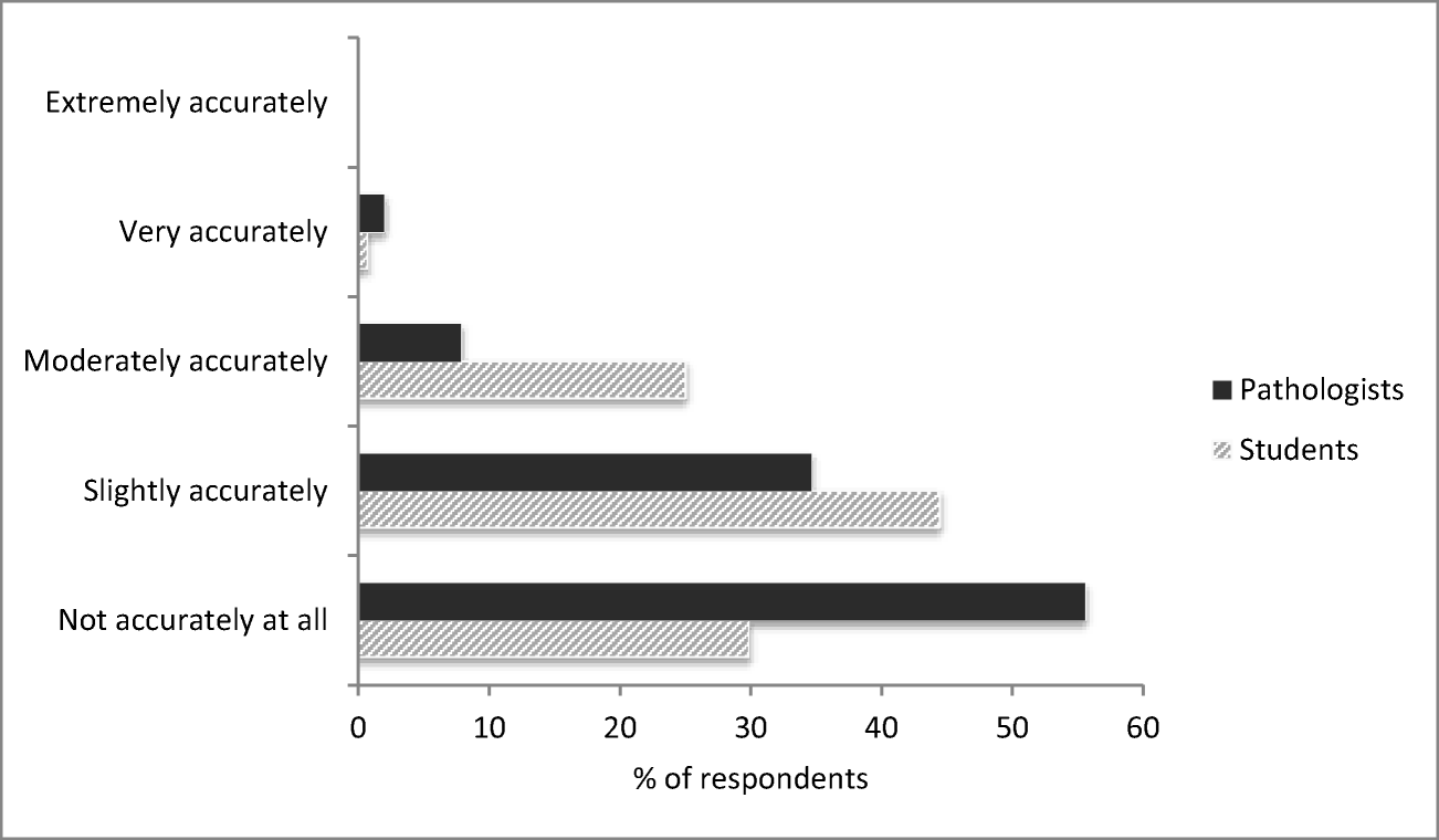 Comparing Perceptions of Pathology as a Medical Specialty
