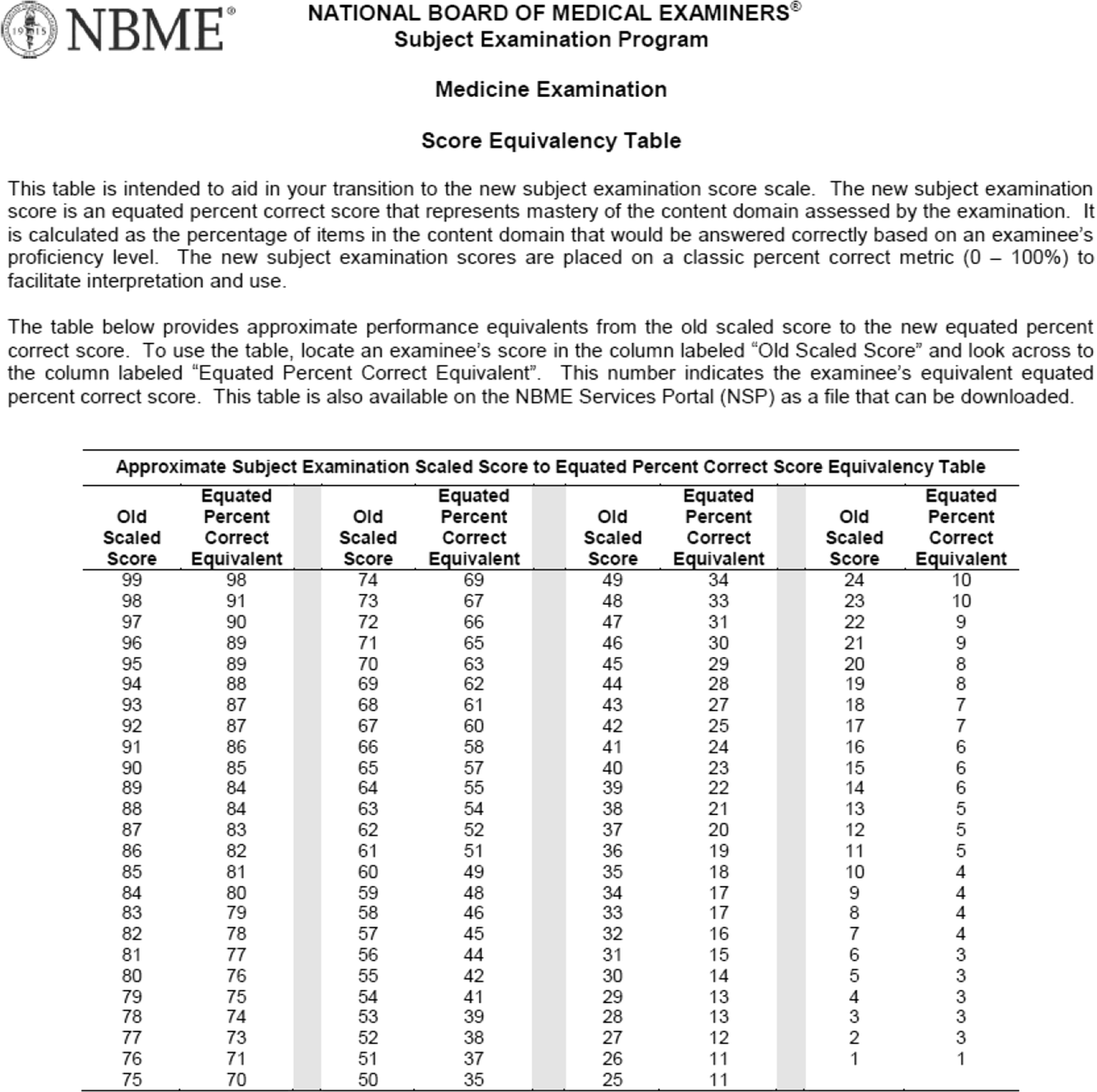 Implementing a New Score Scale for the Clinical Science Subject