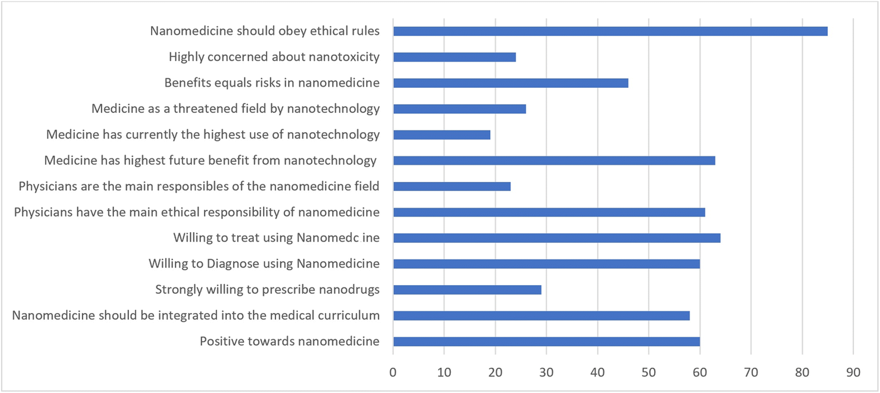 Knowledge, Perceptions, and Attitudes of Medical Residents