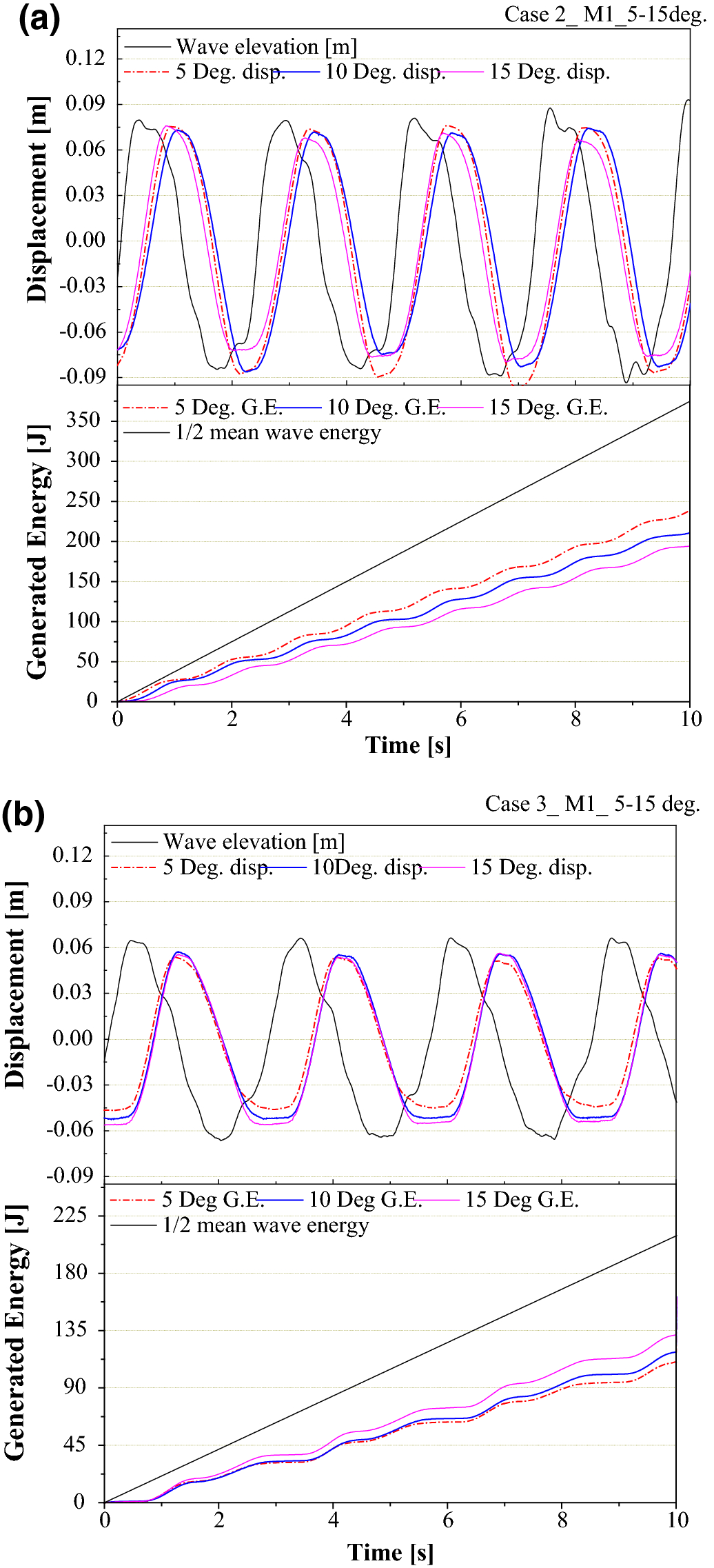 Modeling and Experimental Investigation on Performance of a