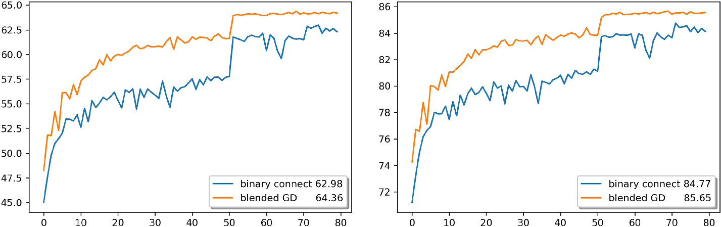 Pytorch Model Quantization