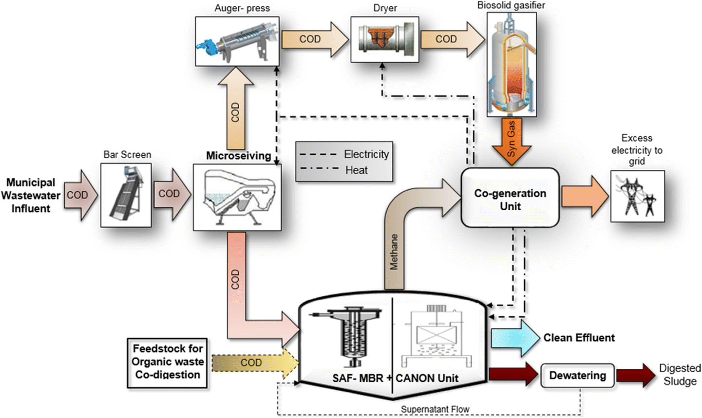 Unit Energy Consumption As Benchmark To Select Positive Process Flow Diagram Wwtp Open Image In New Window