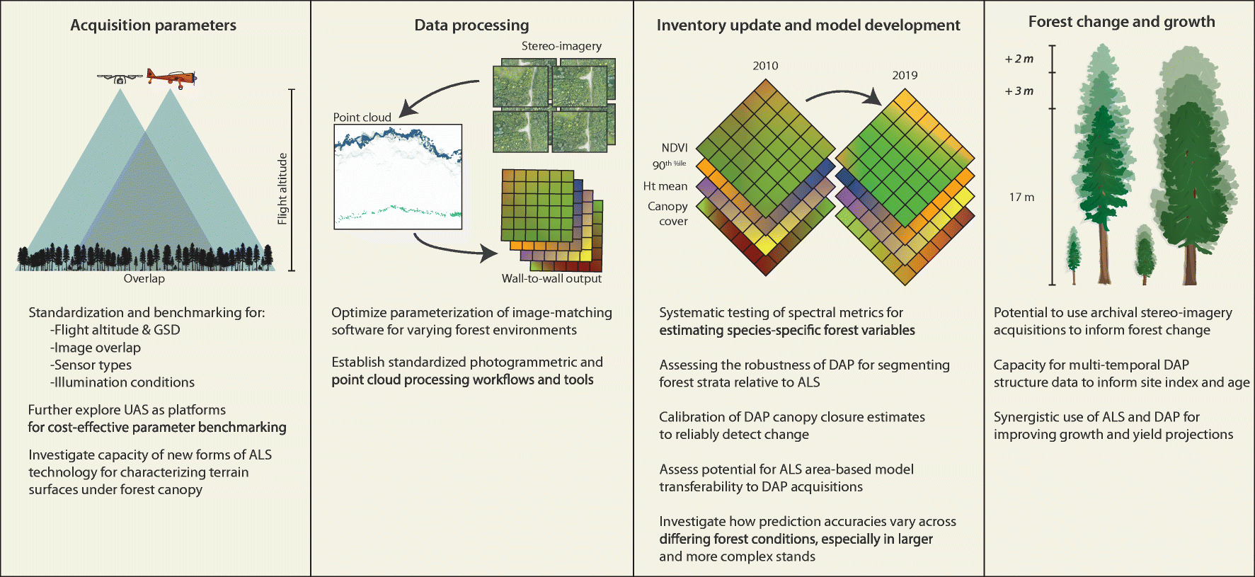 Digital Aerial Photogrammetry for Updating Area-Based Forest