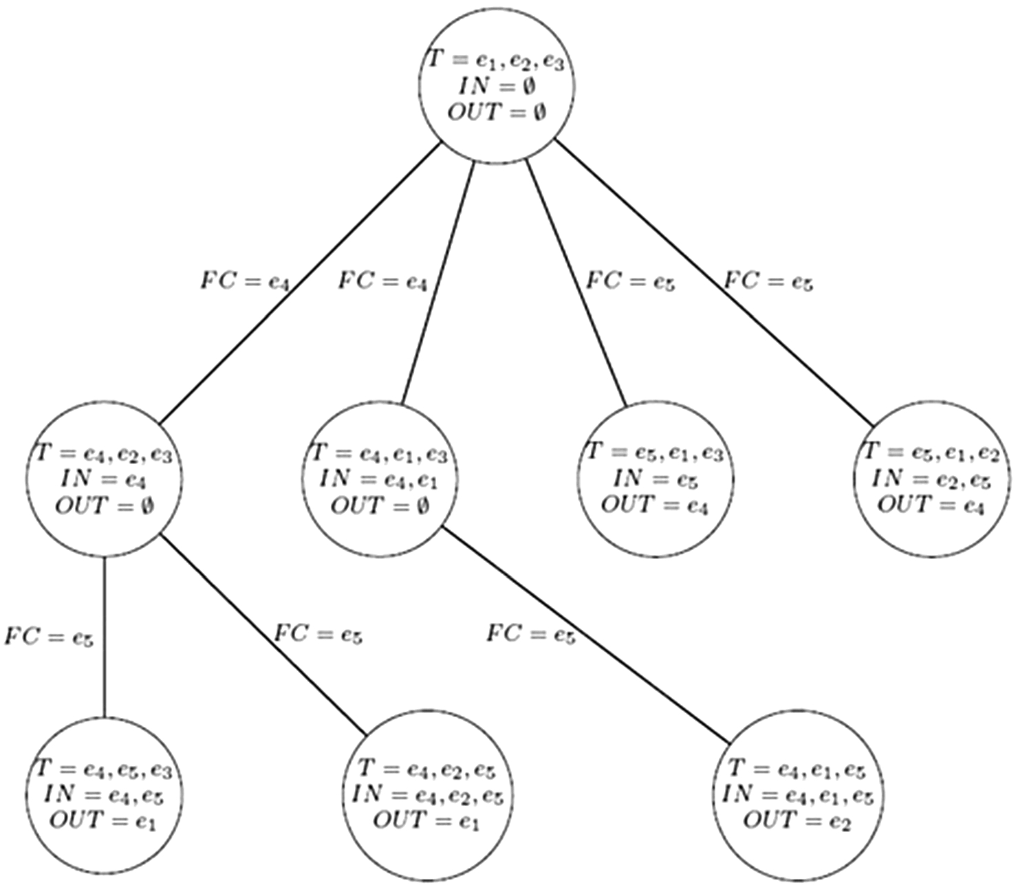 Algorithms for generating all possible spanning trees of a