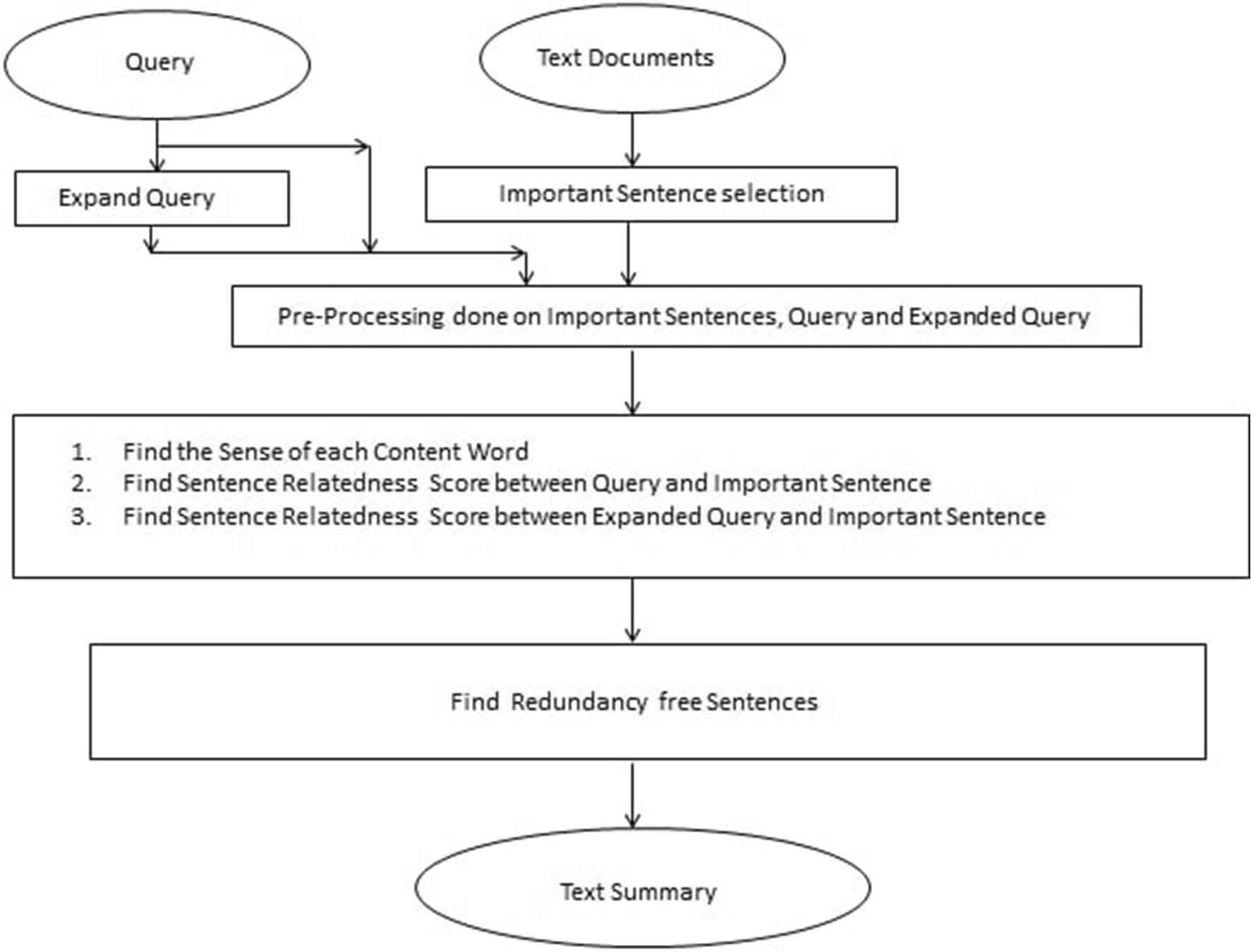 Improvement of query-based text summarization using word