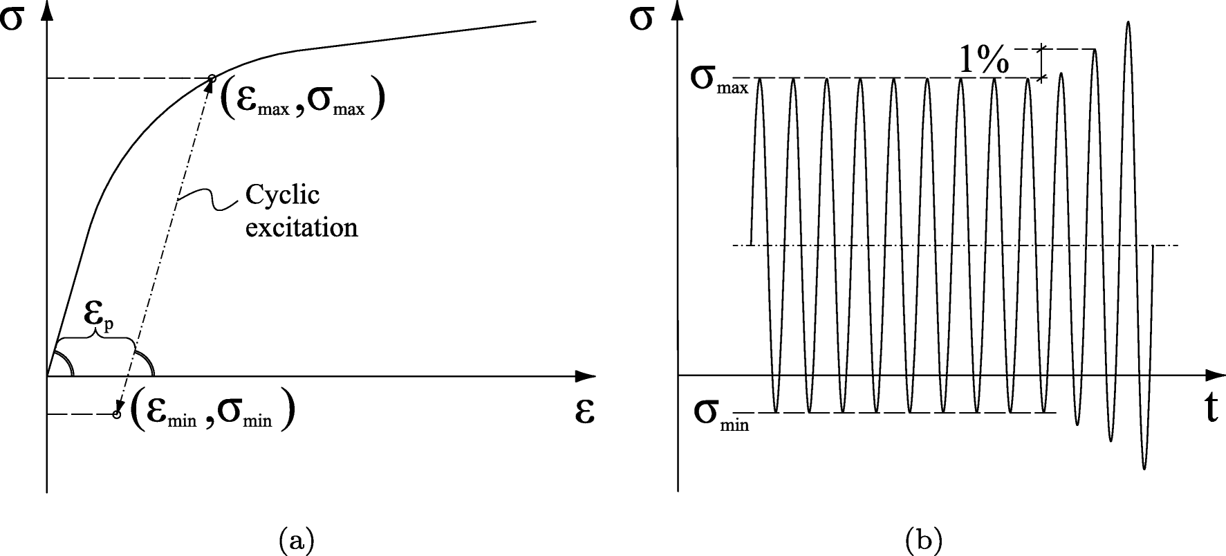 An Improved Sub Component Fatigue Testing Method For Material Shearing Force And Bending Moment Diagram Car Tuning Open Image In New Window