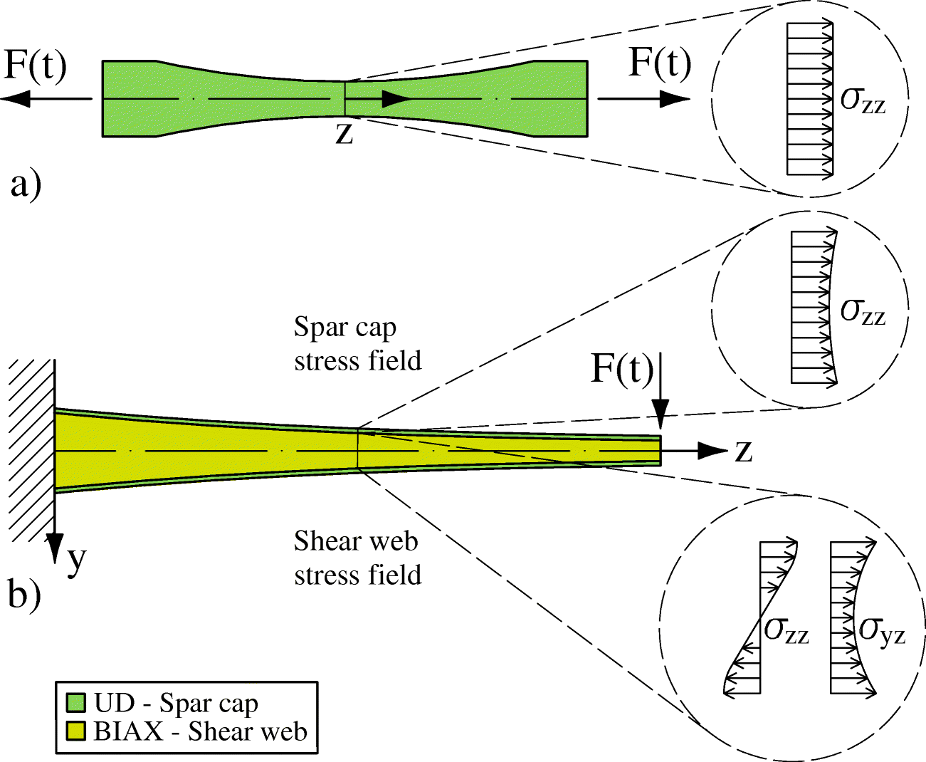 An Improved Sub Component Fatigue Testing Method For Material Mechanics Shear Force And Bending Moment Diagrams Using Matlab Open Image In New Window