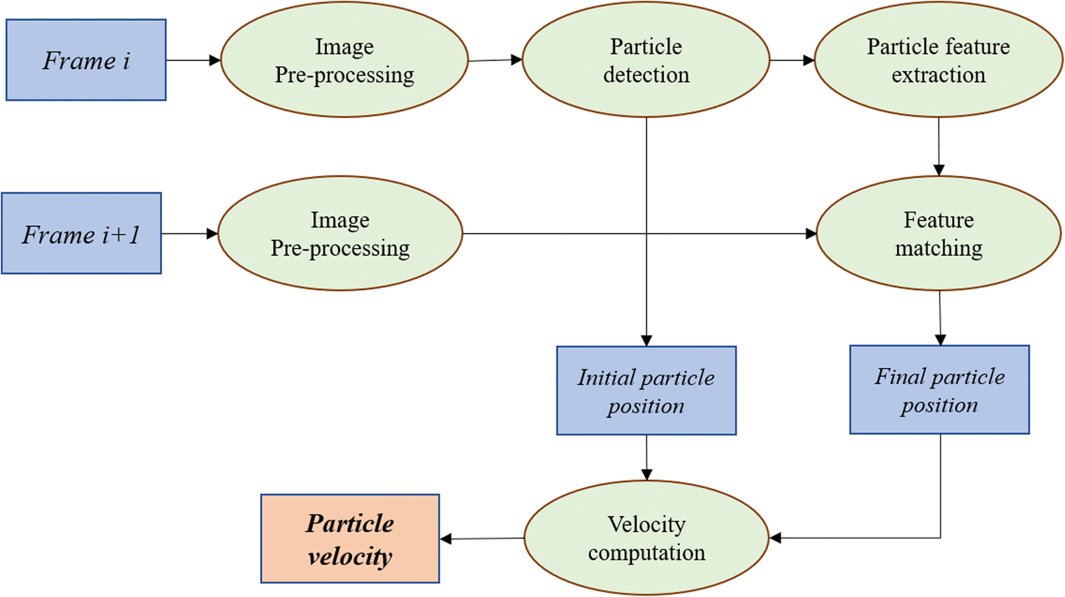 Experimental Apparatus, Analyses and Comparisons of the Feature