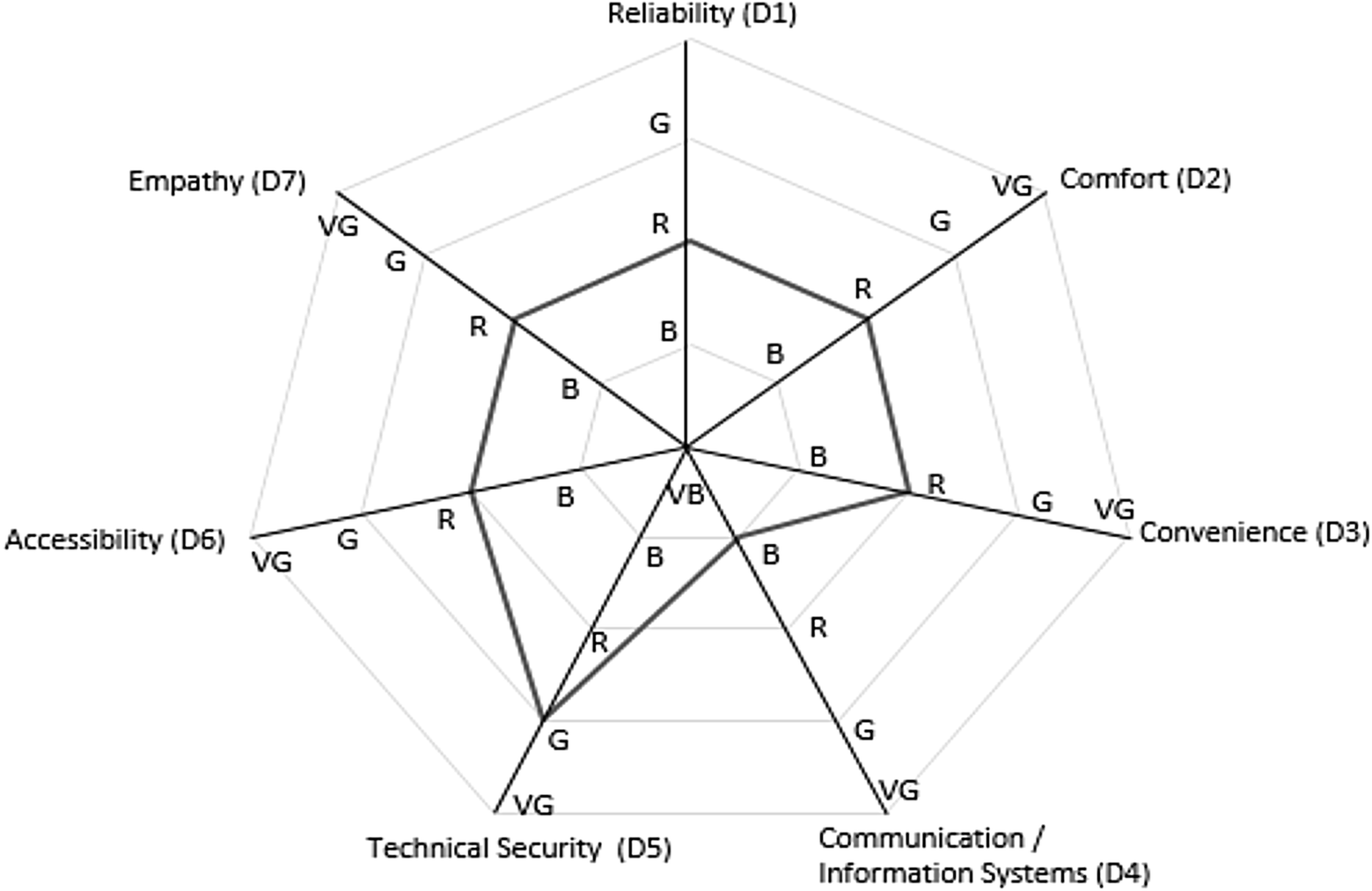 Evaluation of Quality in Public Transport Services: The Use