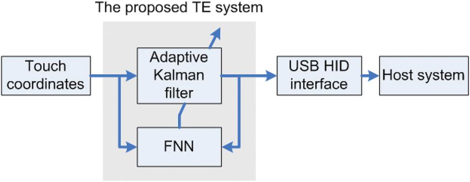 Novel Adaptive Kalman Filter with Fuzzy Neural Network for