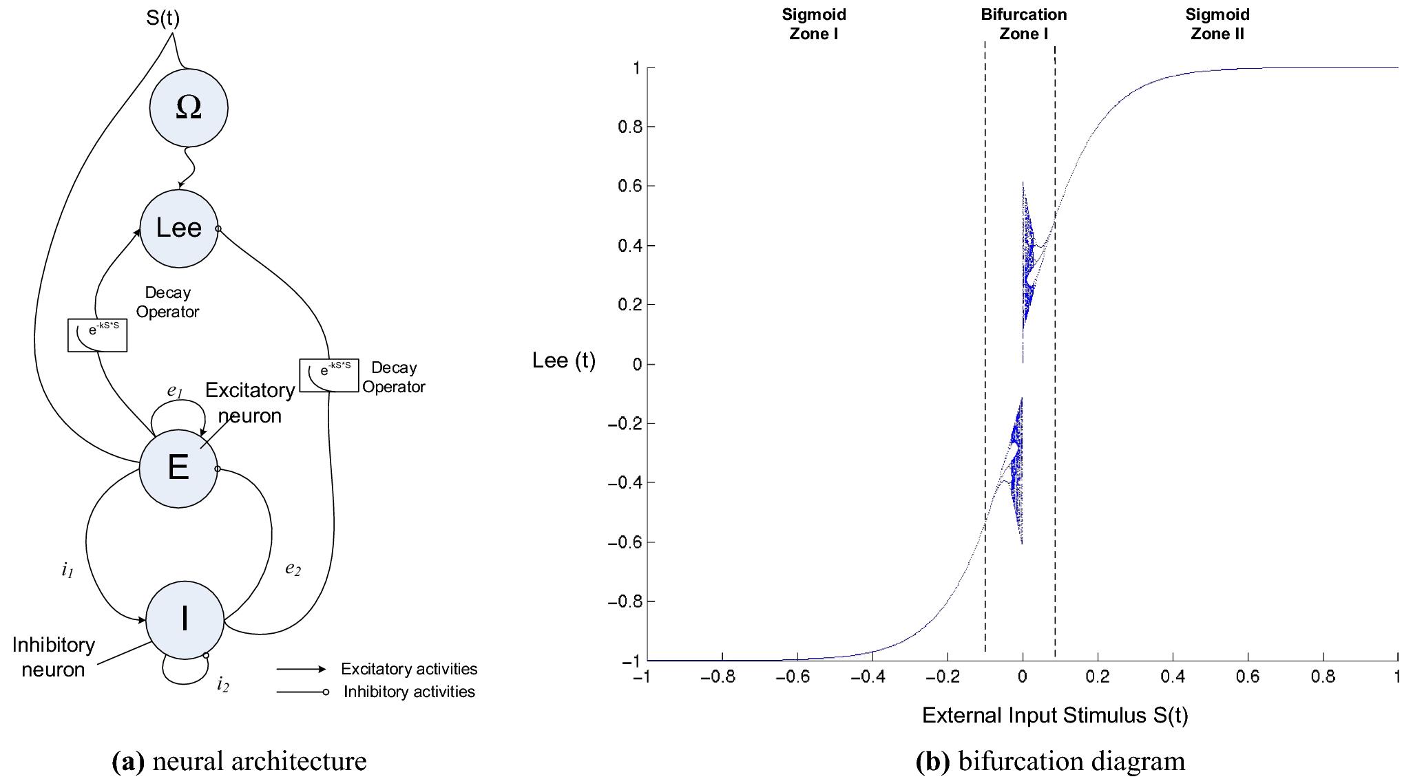Chaotic Interval Type-2 Fuzzy Neuro-oscillatory Network