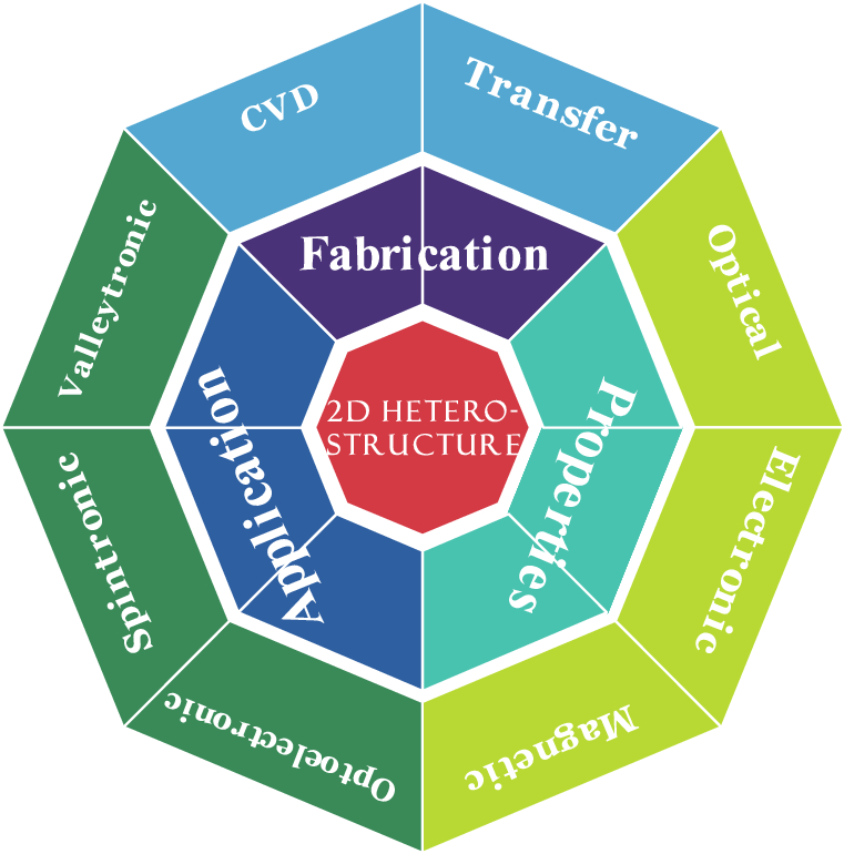 Recent Progress in the Fabrication, Properties, and Devices