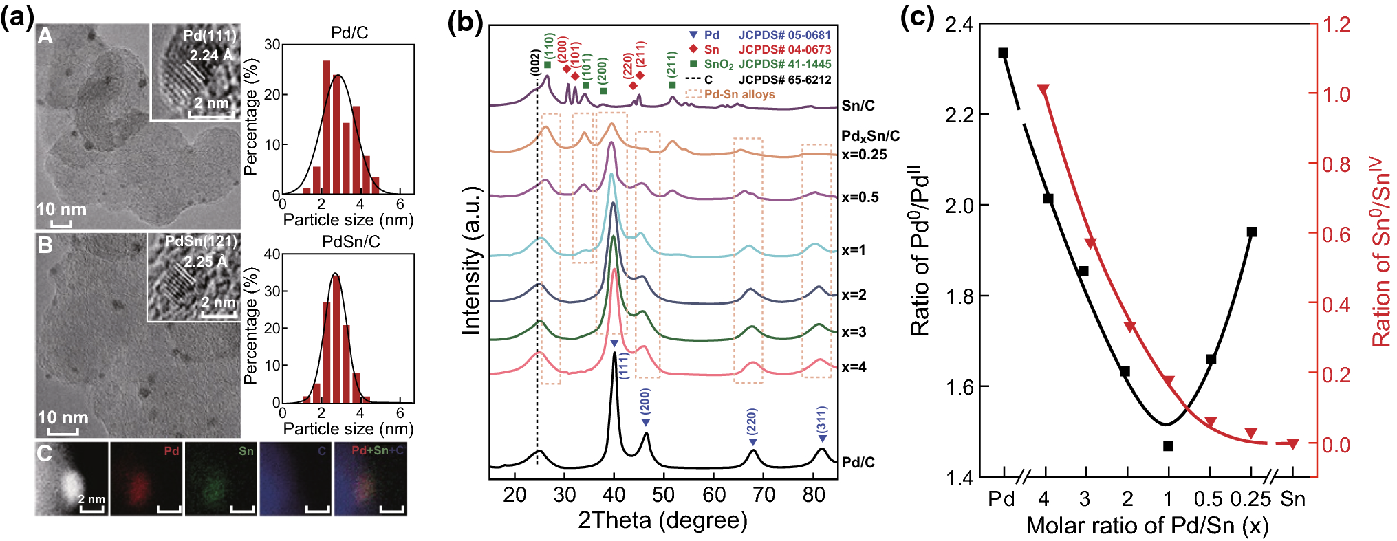 Advances in Sn-Based Catalysts for Electrochemical CO2