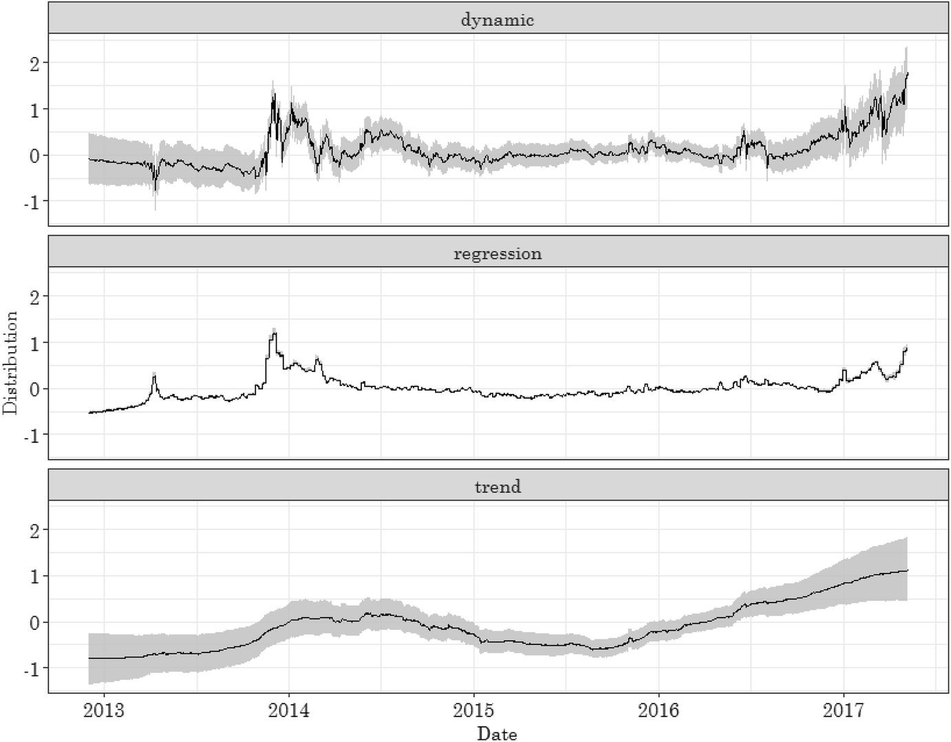 Exploring The Dynamics Of Bitcoins Price A Bayesian Structural State Diagrams Are Powerful Mechanism For Formalizing That Open Image In New Window