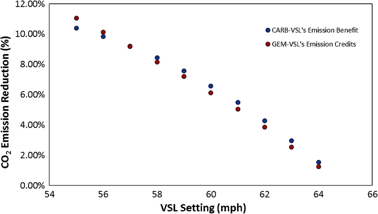 Evaluation of Greenhouse Gas Emission Benefits of Vehicle