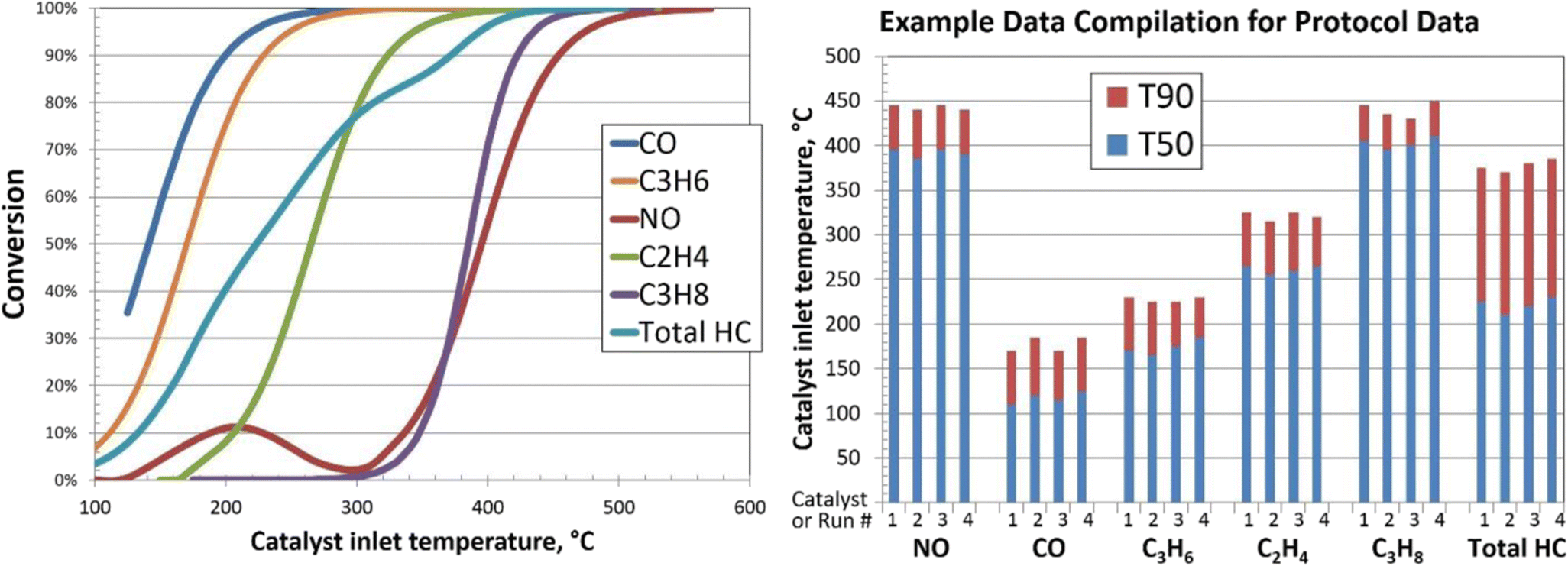 Aftertreatment Protocols for Catalyst Characterization and