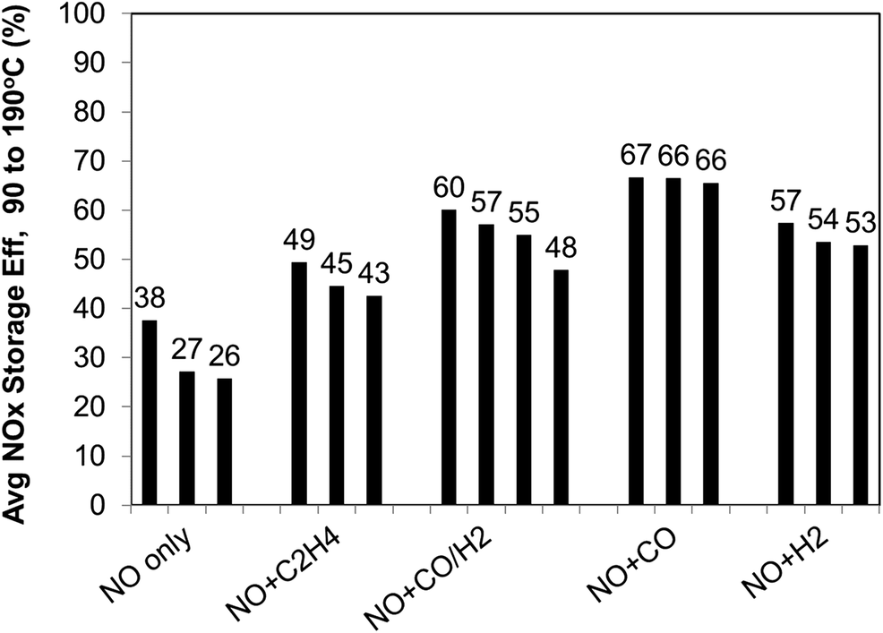 Effect of Reductants on the NOx Storage Performance of a Pd/CZO Low
