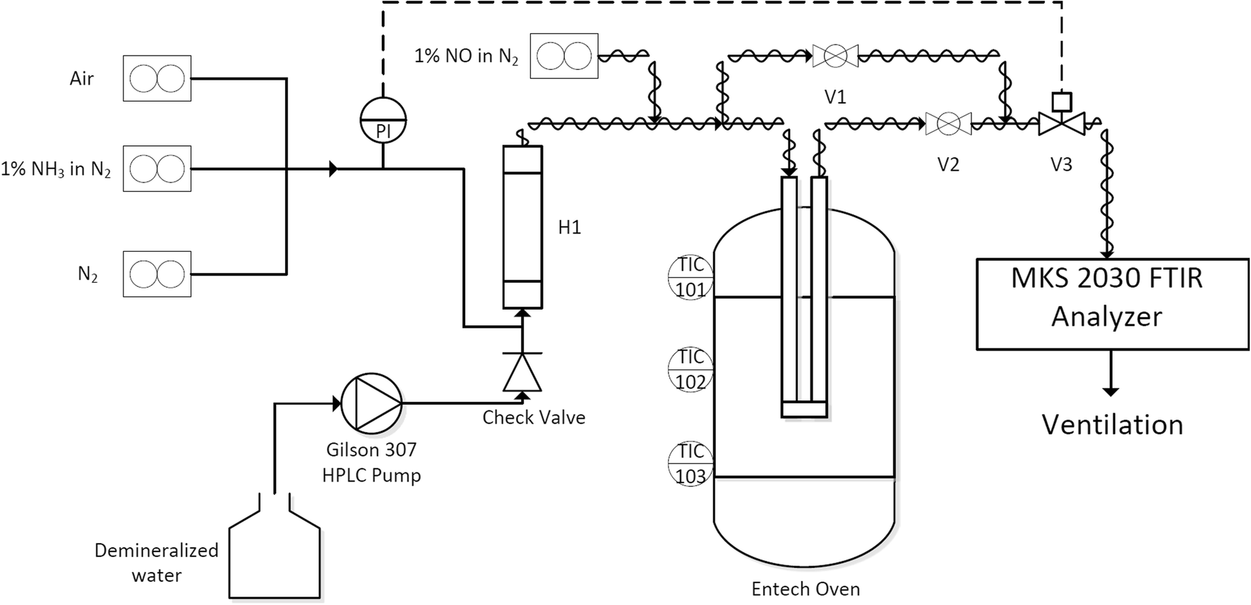 Selective Catalytic Reduction of NOx over V2O5-WO3-TiO2 SCR
