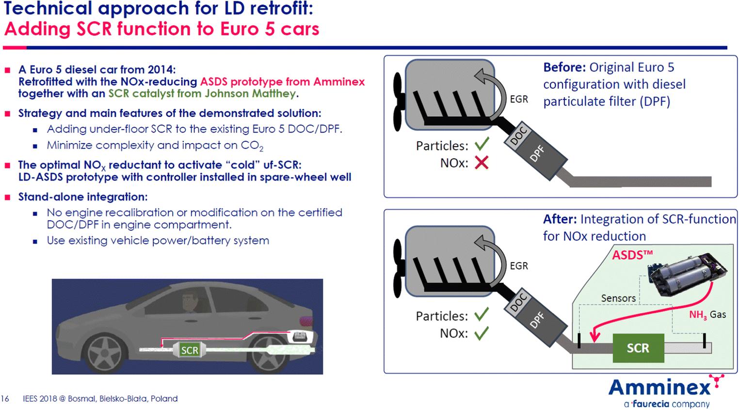 Trends in Automotive Emission Legislation: Impact on LD