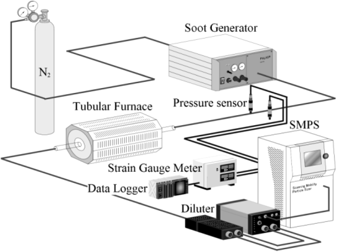 Pressure Response during Filtration and Oxidation in Diesel