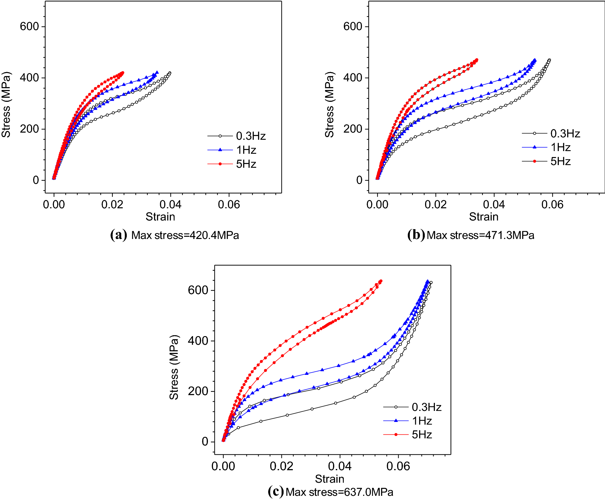 A Global Approach for the Fatigue of Shape Memory Alloys