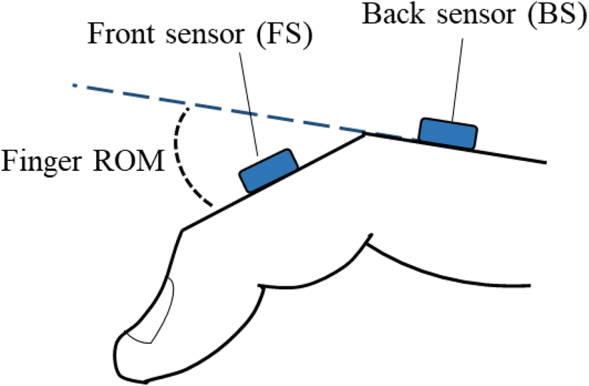 A Modular Data Glove System for Finger and Hand Motion